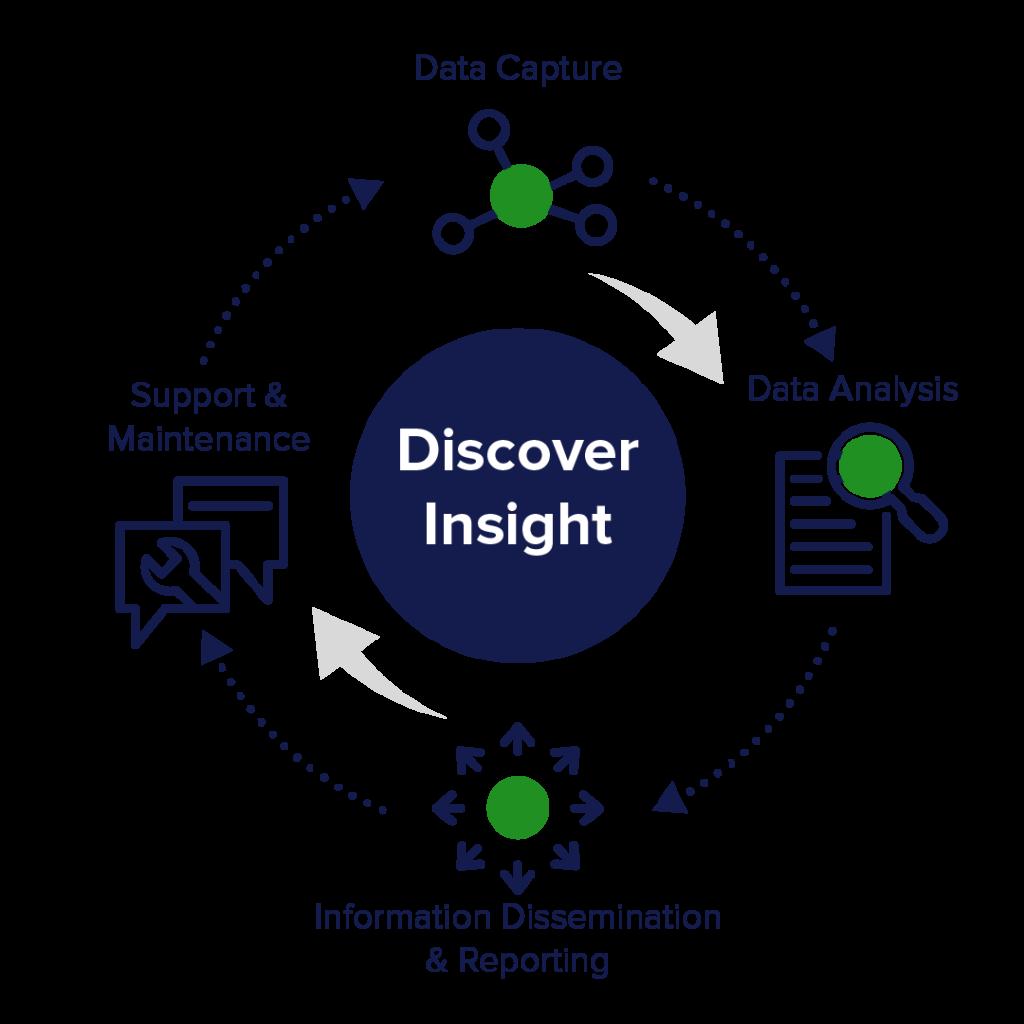 Data analysis insights